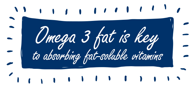 Omega 3 fat is key to absorbing fat-soluble vitamins